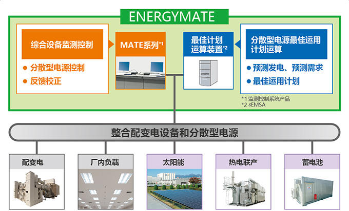 ENERGYMATE-Factory系统配置